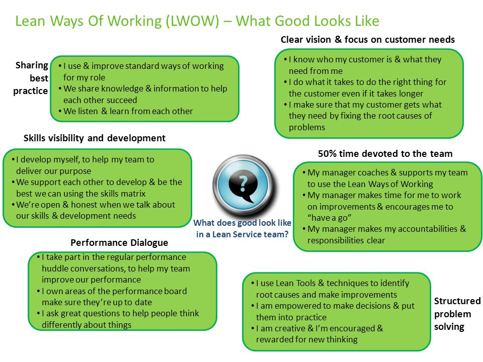 Lean Ways Of Working (LWOW) – What Good Looks Like