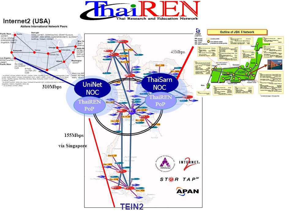 TEIN2 Internet2 (USA) ThaiSarn NOC UniNet NOC JGN II (JP) ThaiREN PoP