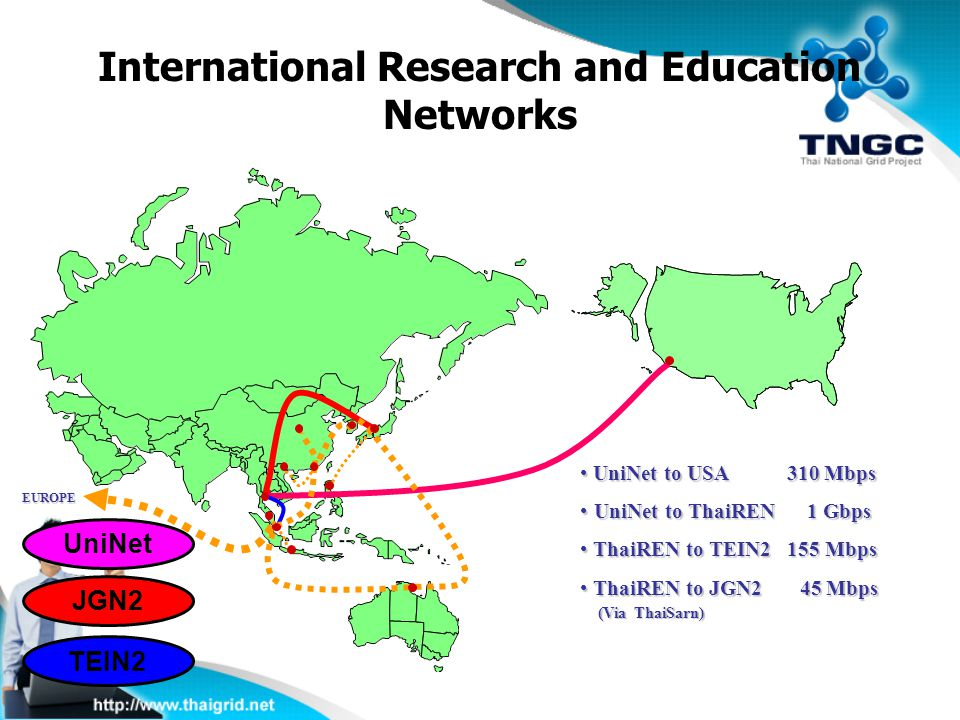 International Research and Education Networks