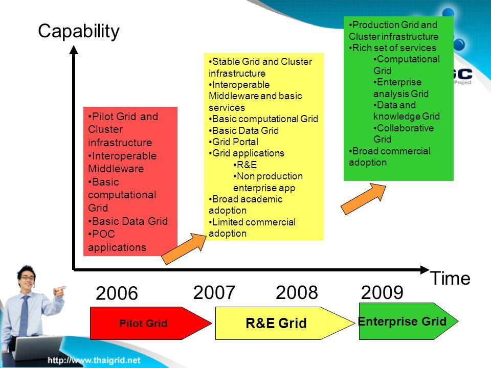 Capability Time 2006 2007 2008 2009 R&E Grid Enterprise Grid