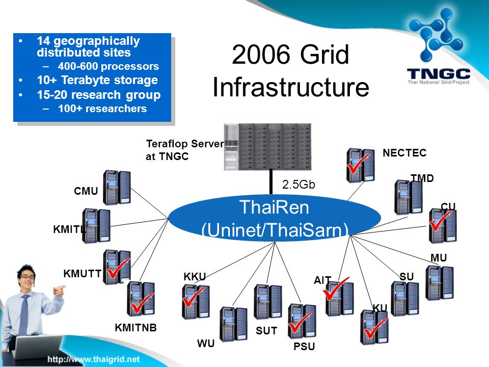 2006 Grid Infrastructure ThaiRen (Uninet/ThaiSarn)