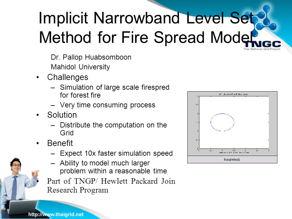 Implicit Narrowband Level Set Method for Fire Spread Model