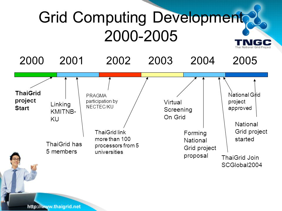 Grid Computing Development 2000-2005