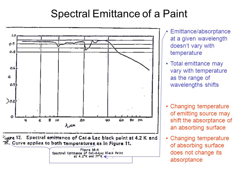 Spectral Emittance of a Paint