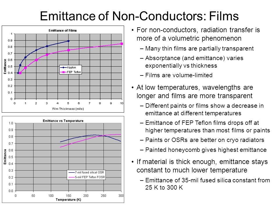 Emittance of Non-Conductors: Films