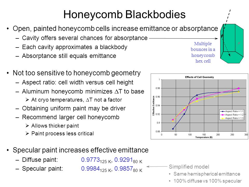 Honeycomb Blackbodies