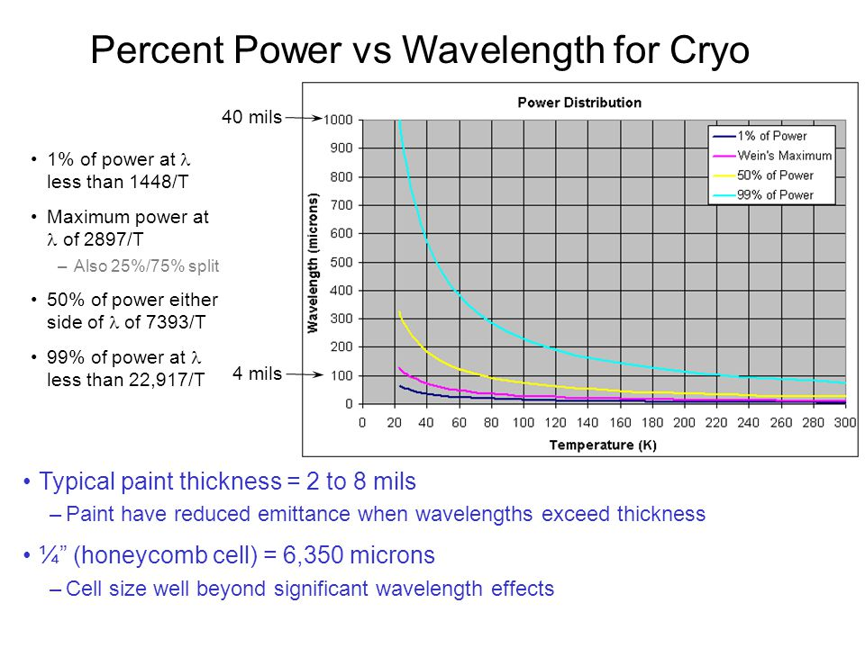 Percent Power vs Wavelength for Cryo