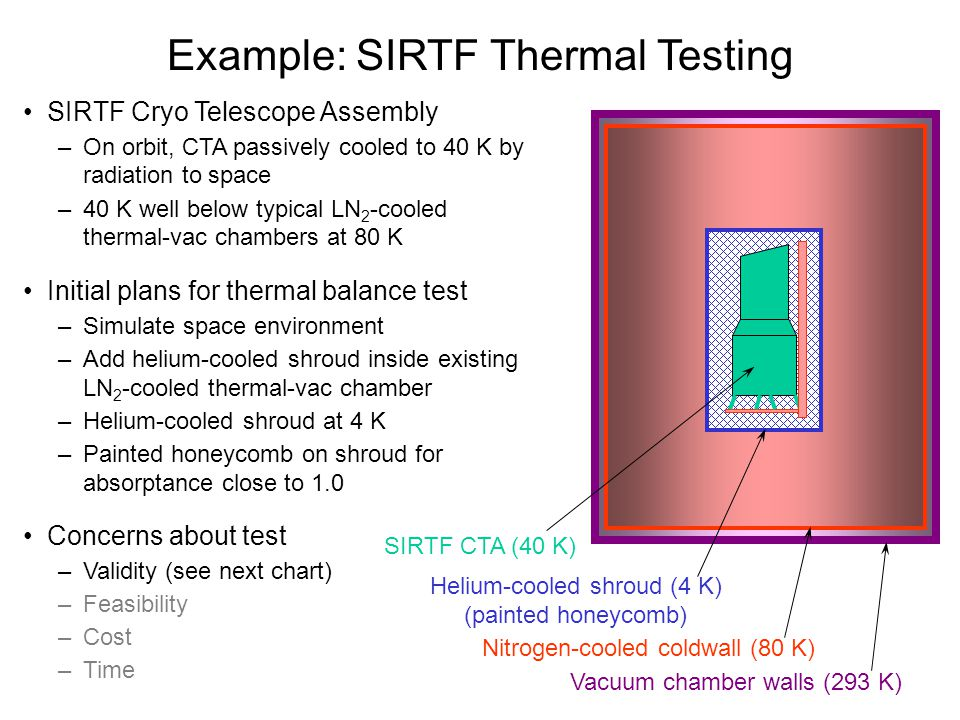 Example: SIRTF Thermal Testing