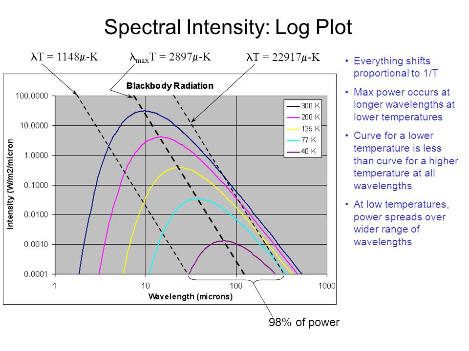 Spectral Intensity: Log Plot