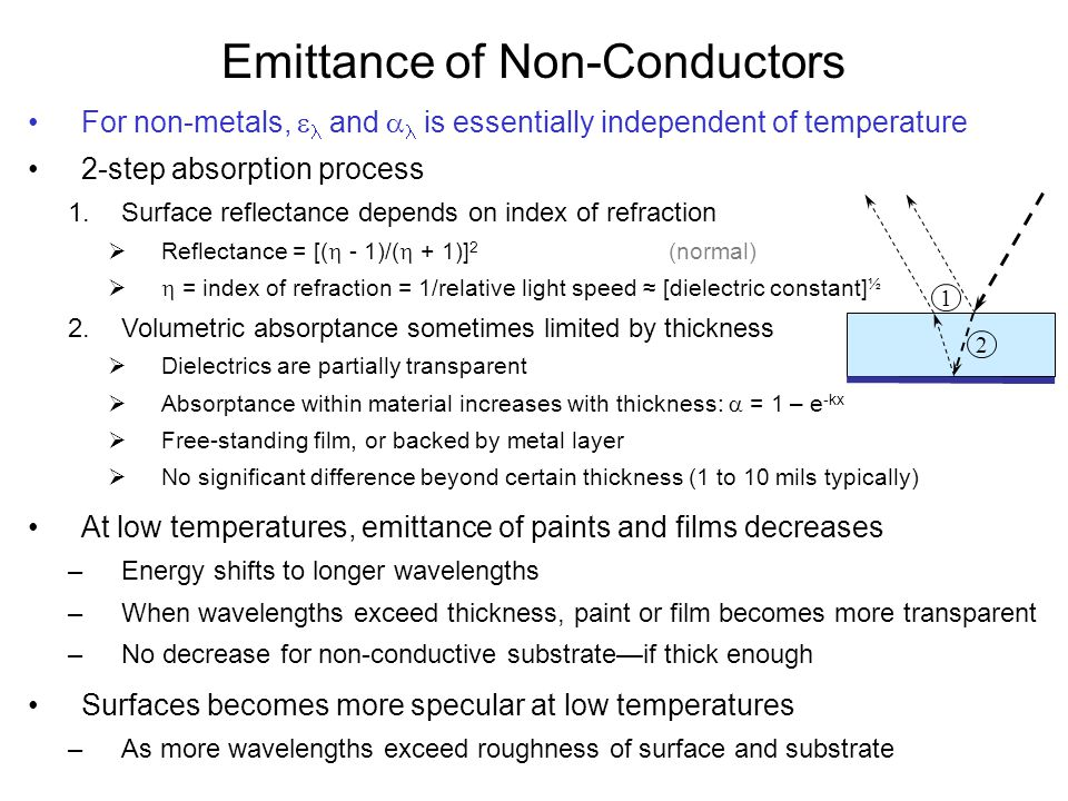Emittance of Non-Conductors