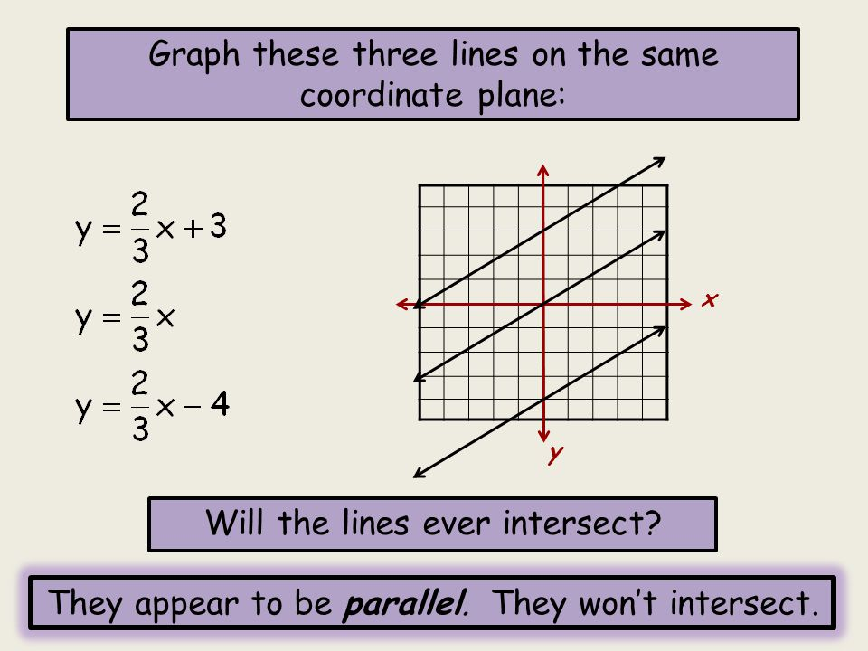 Graph these three lines on the same coordinate plane: