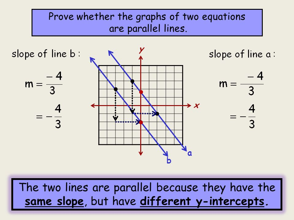 how to draw parallel lines with equation and line