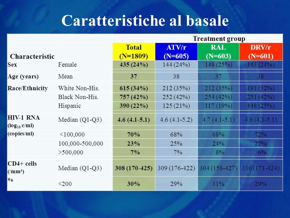 Caratteristiche al basale