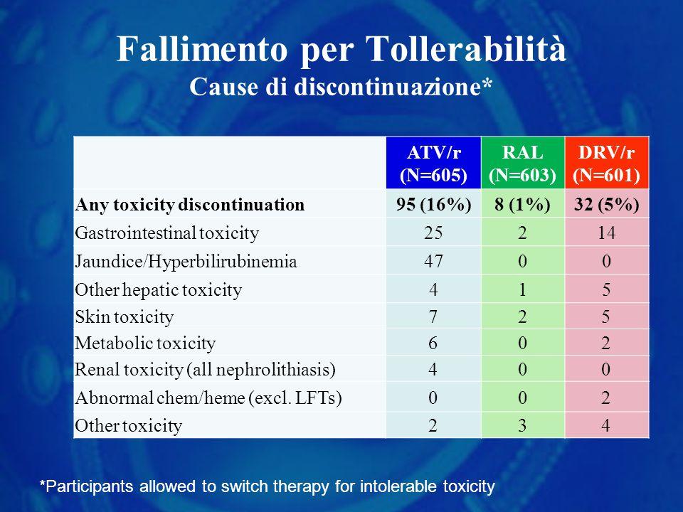 Fallimento per Tollerabilità Cause di discontinuazione*