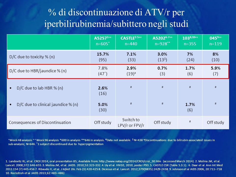% di discontinuazione di ATV/r per iperbilirubinemia/subittero negli studi