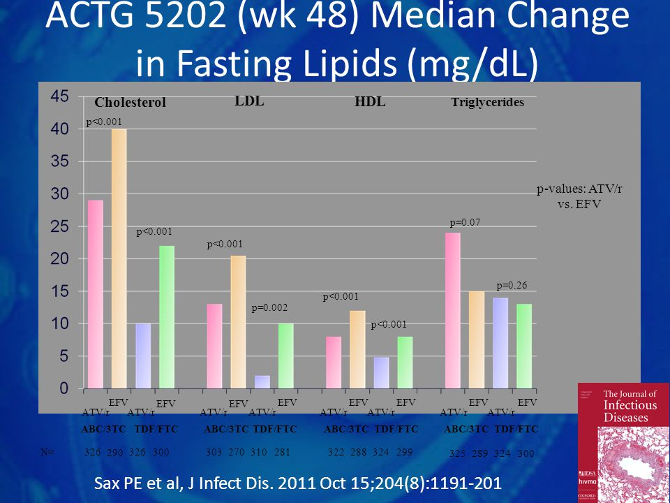 ACTG 5202 (wk 48) Median Change in Fasting Lipids (mg/dL)
