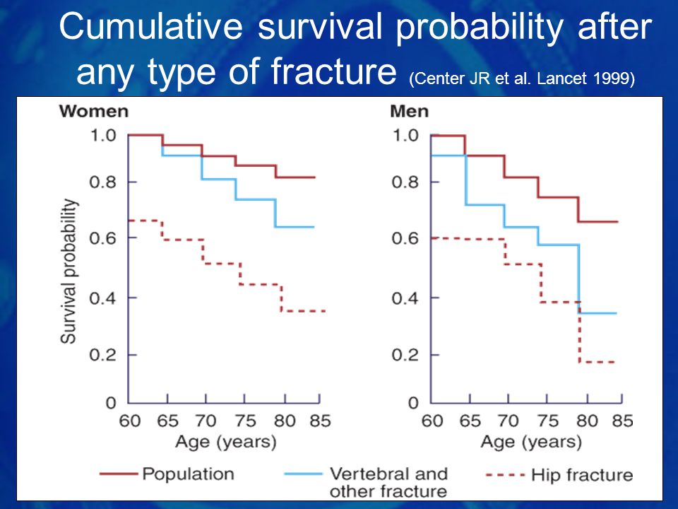 Cumulative survival probability after any type of fracture (Center JR et al. Lancet 1999)