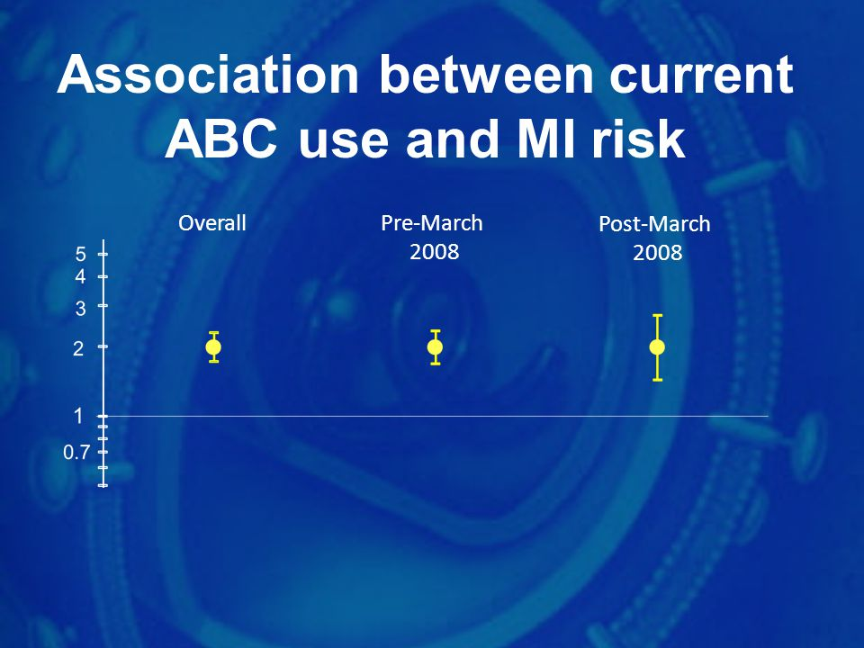 Association between current ABC use and MI risk
