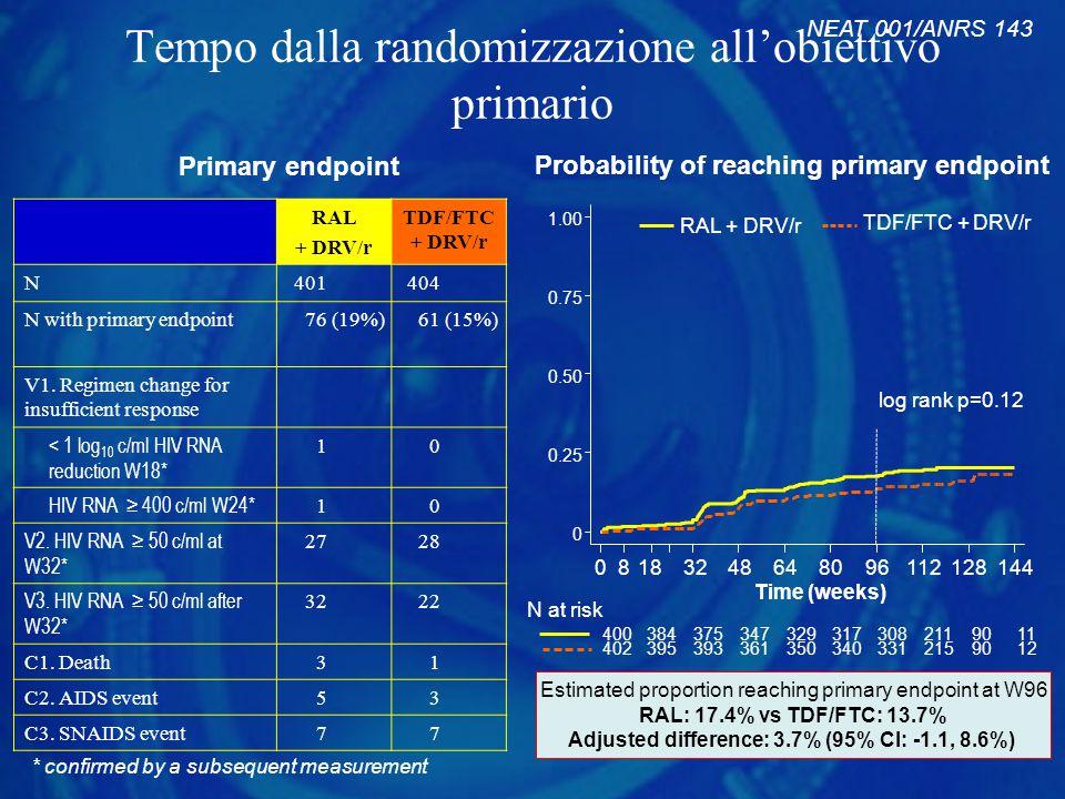 Tempo dalla randomizzazione all'obiettivo primario