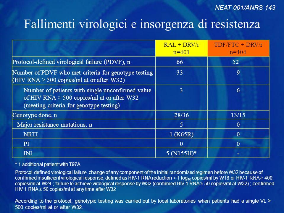 Fallimenti virologici e insorgenza di resistenza