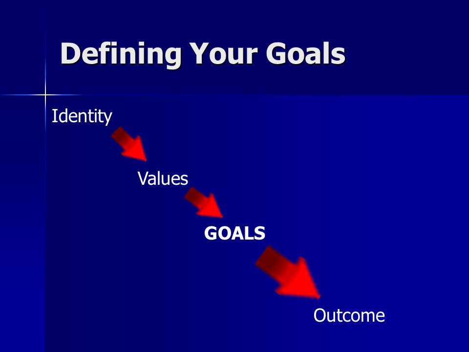 Defining Your Goals Identity Values GOALS Outcome