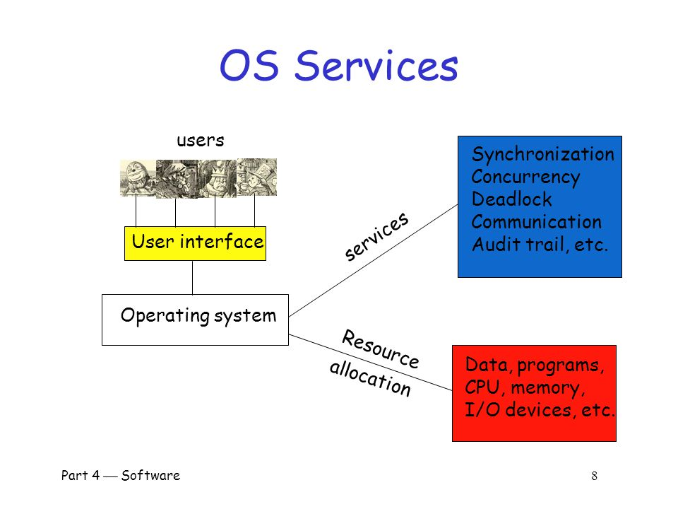 OS Services users Synchronization Concurrency Deadlock Communication
