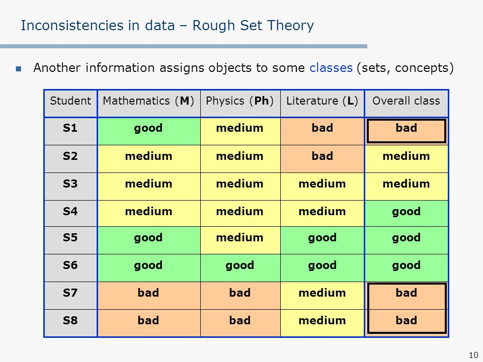 Inconsistencies in data – Rough Set Theory