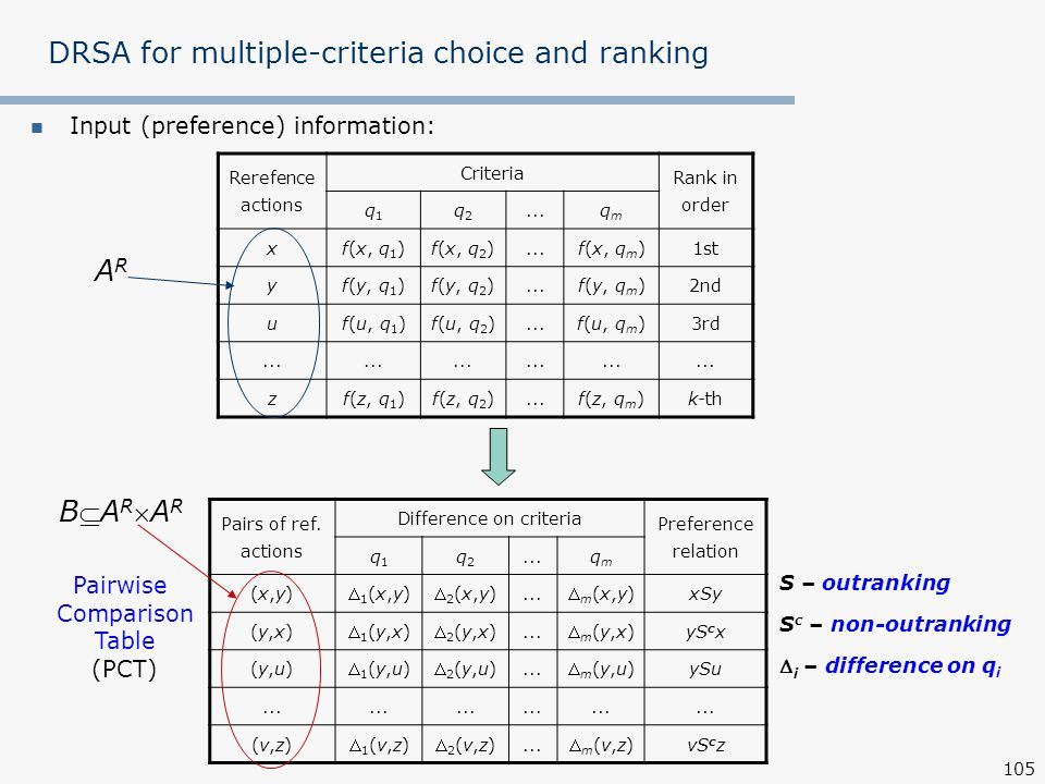 DRSA for multiple-criteria choice and ranking
