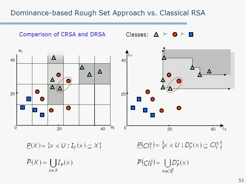 Dominance-based Rough Set Approach vs. Classical RSA