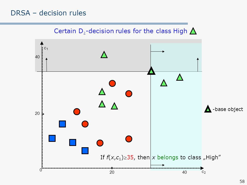 DRSA – decision rules Certain D-decision rules for the class High