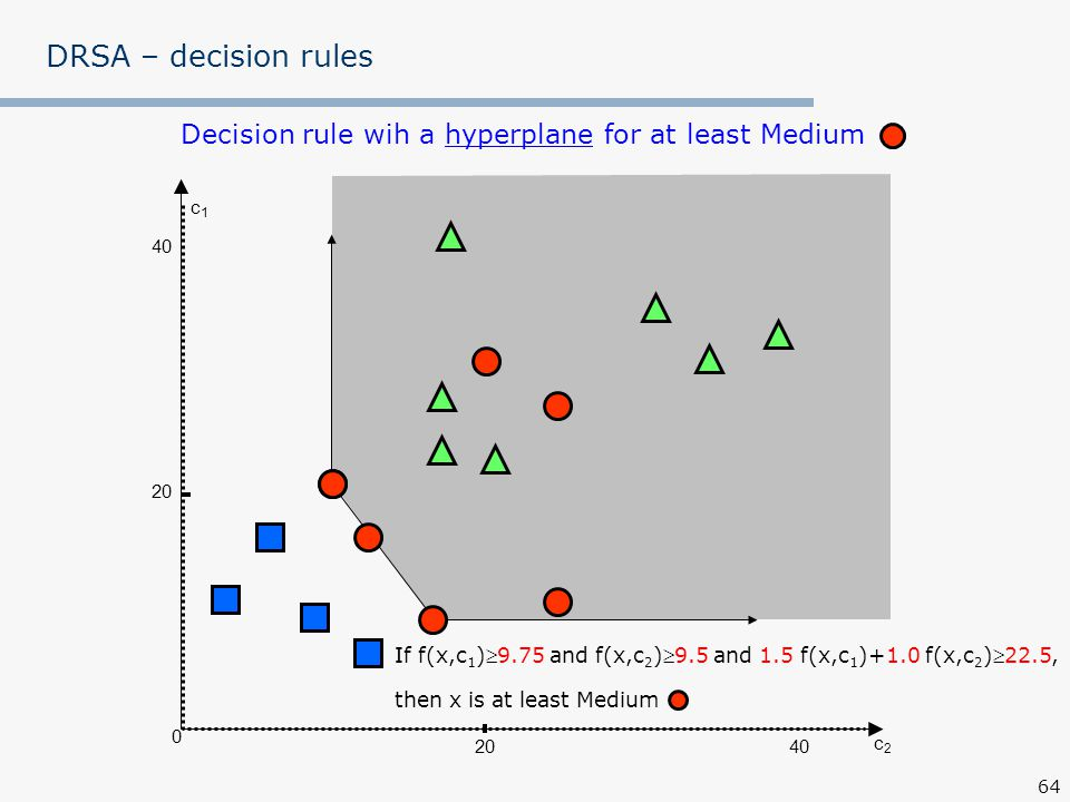 Decision rule wih a hyperplane for at least Medium