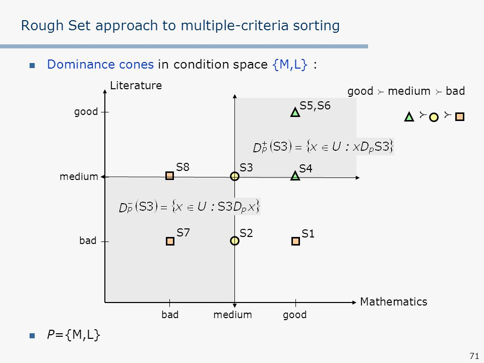 Rough Set approach to multiple-criteria sorting