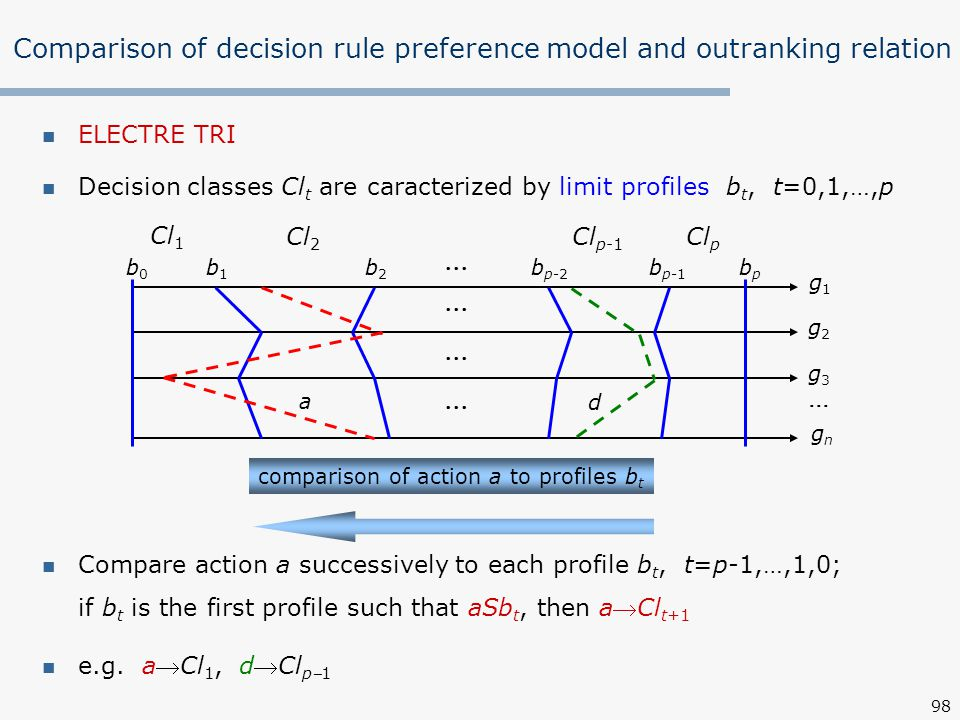 Comparison of decision rule preference model and outranking relation