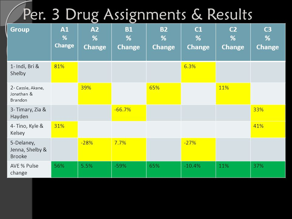 Per. 3 Drug Assignments & Results