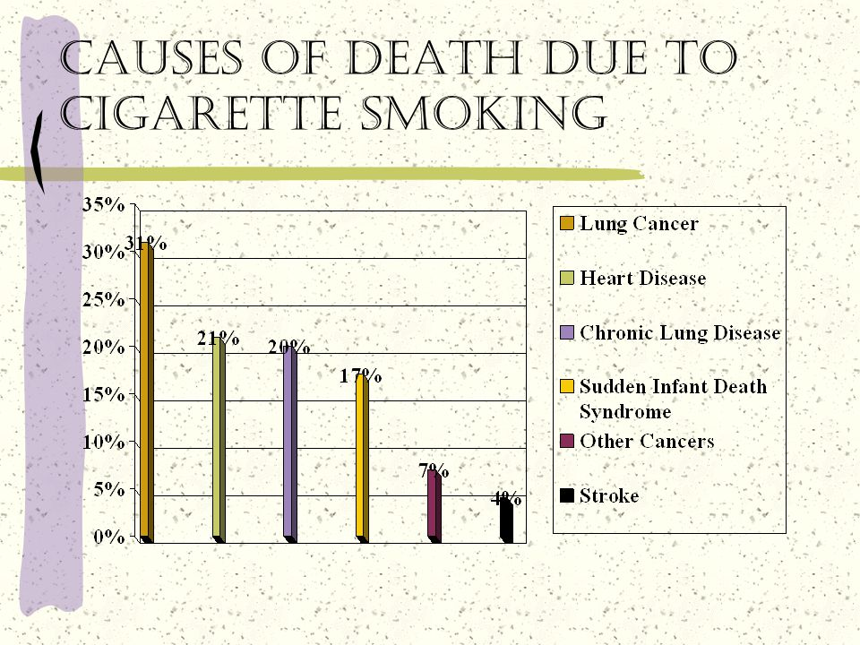 Causes of death due to cigarette smoking
