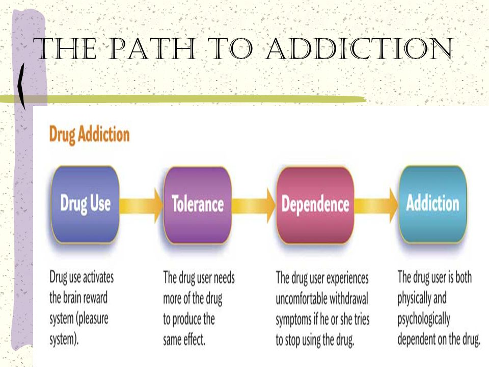 The path to addiction