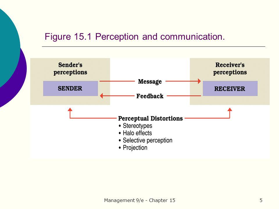 Figure 15.1 Perception and communication.