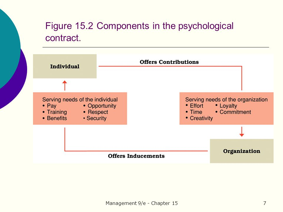 Figure 15.2 Components in the psychological contract.