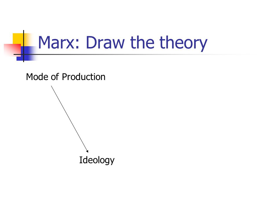 Marx: Draw the theory Mode of Production Ideology