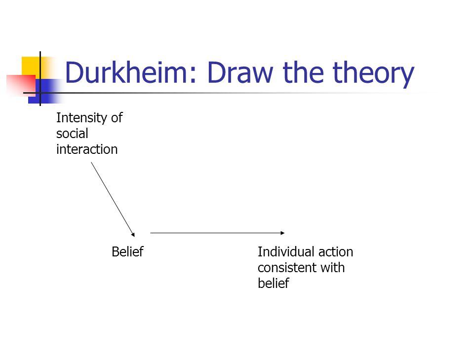 Durkheim: Draw the theory