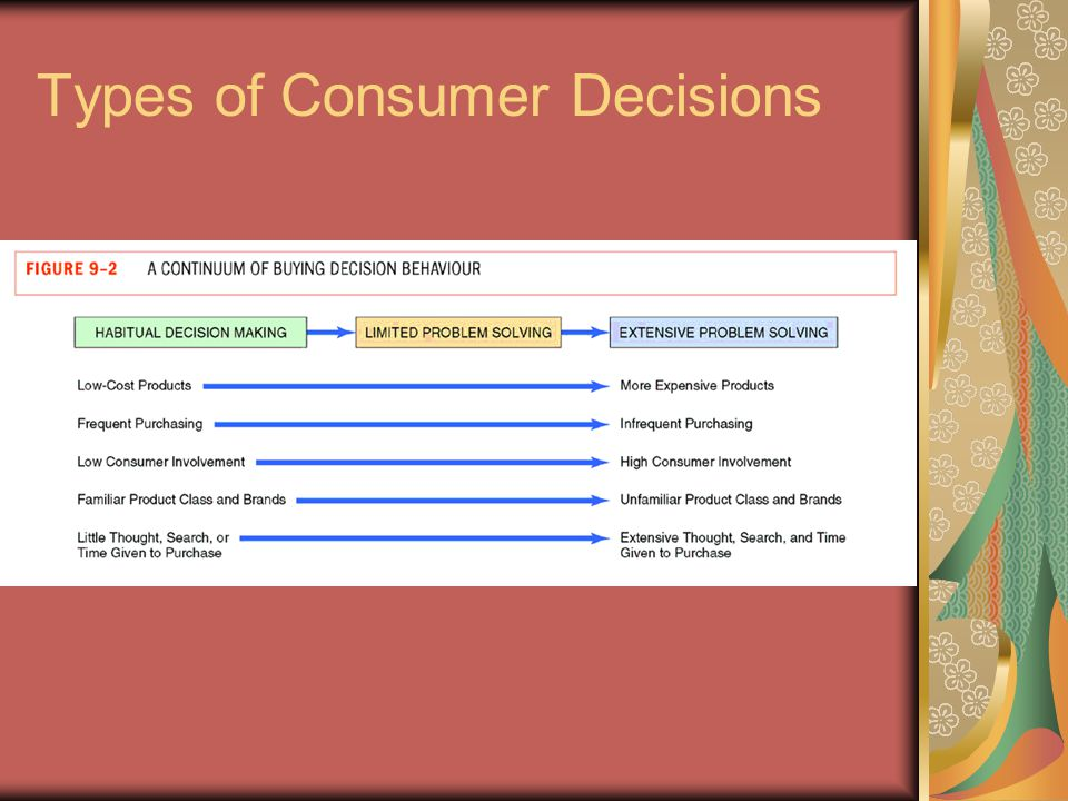 Types of Consumer Decisions