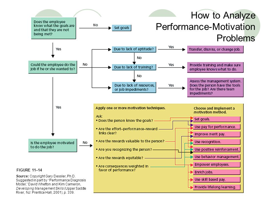 How to Analyze Performance-Motivation Problems