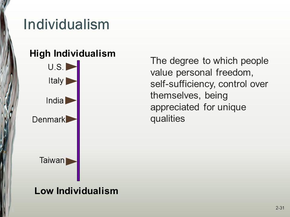 Individualism High Individualism