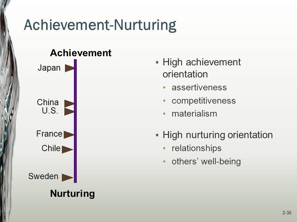 Achievement-Nurturing