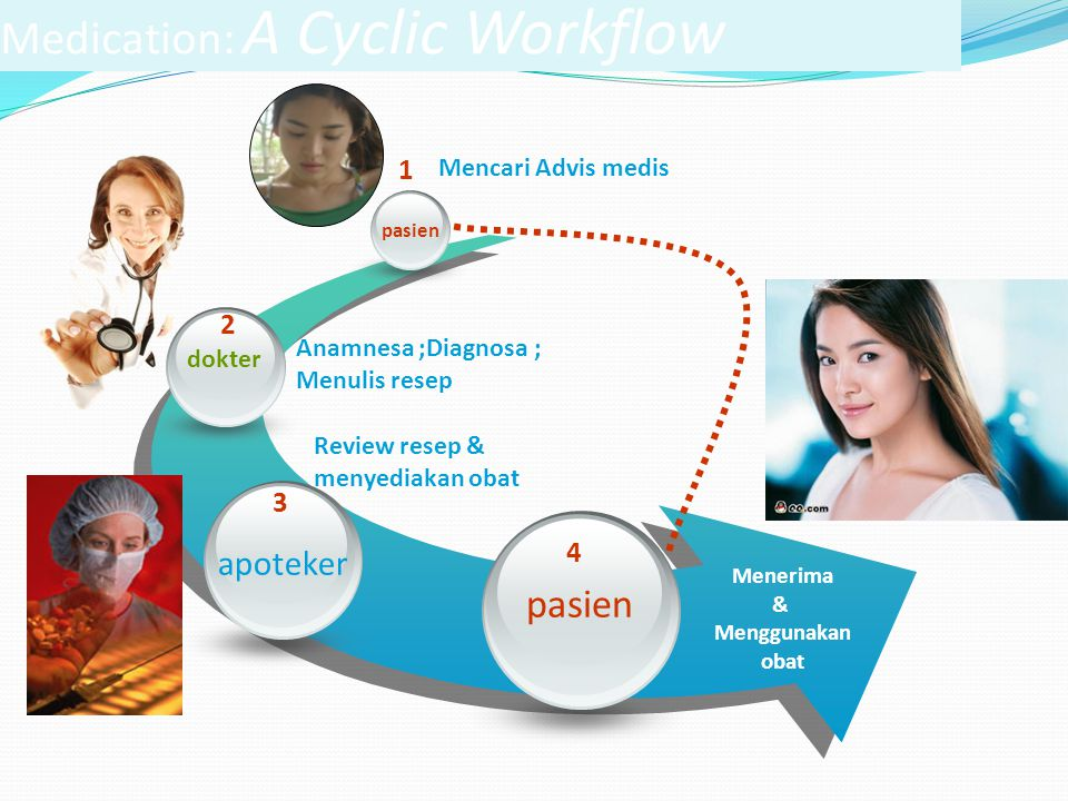 Medication: A Cyclic Workflow