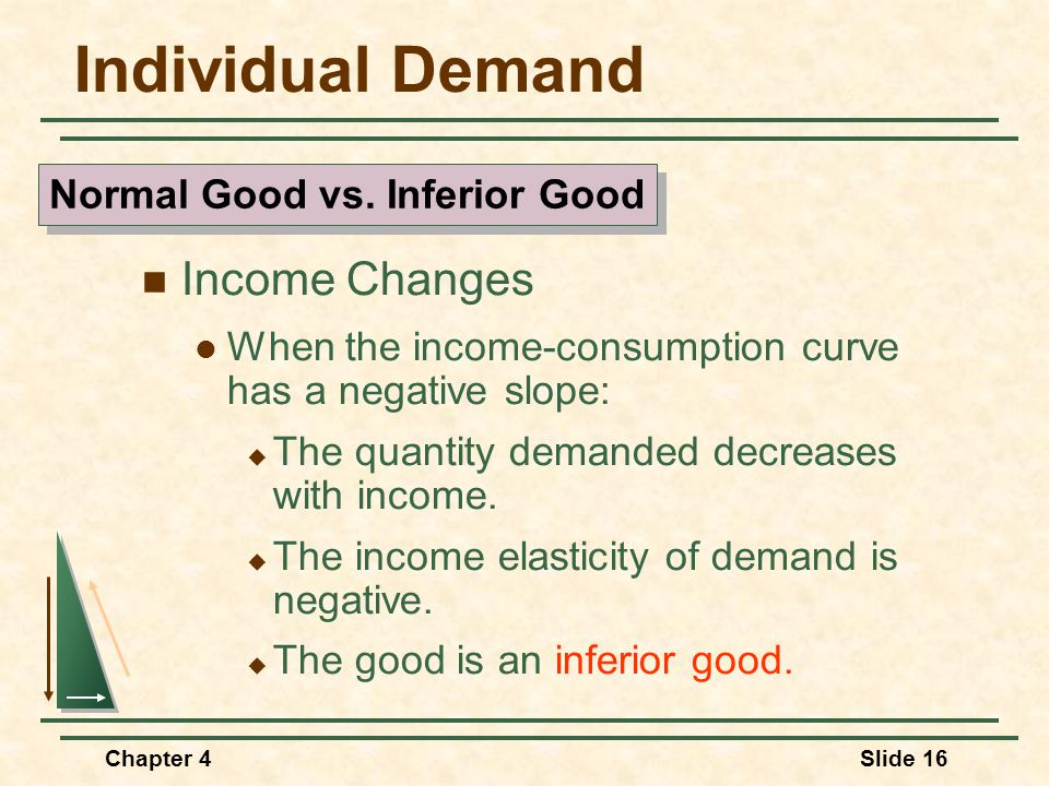 Normal Good vs. Inferior Good