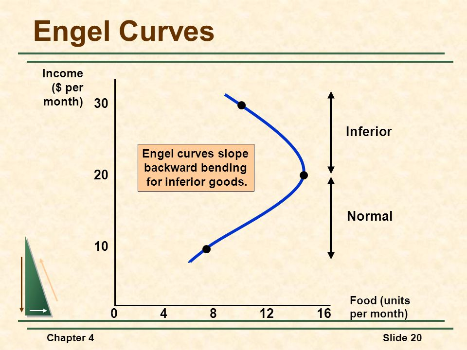 Engel Curves 30 Inferior Normal 20 10 4 8 12 16 Income ($ per month)