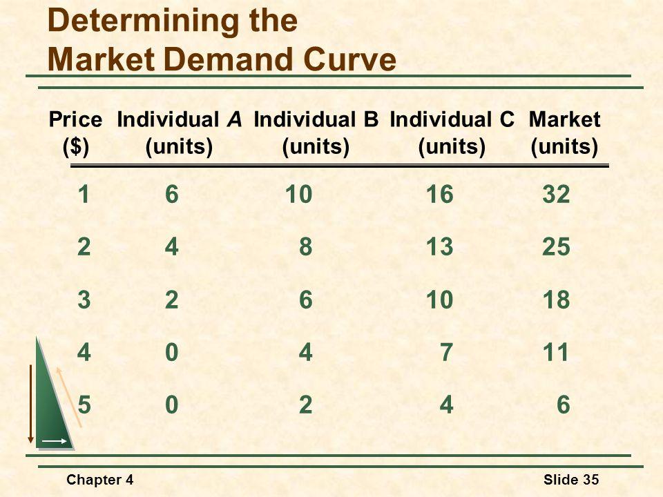 Determining the Market Demand Curve