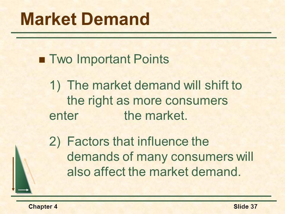 Market Demand Two Important Points