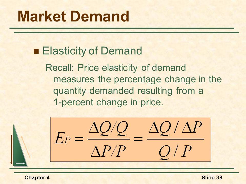 Market Demand Elasticity of Demand